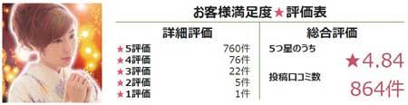 電話占いピュアリ所属の月詠恋先生の評価