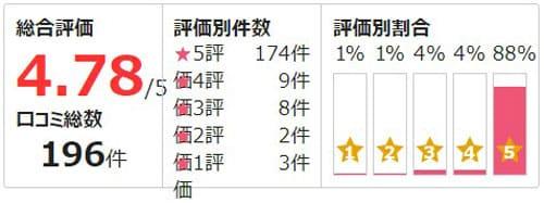 電話占いピュアリ所属の瑤潤嬉陽先生の評価